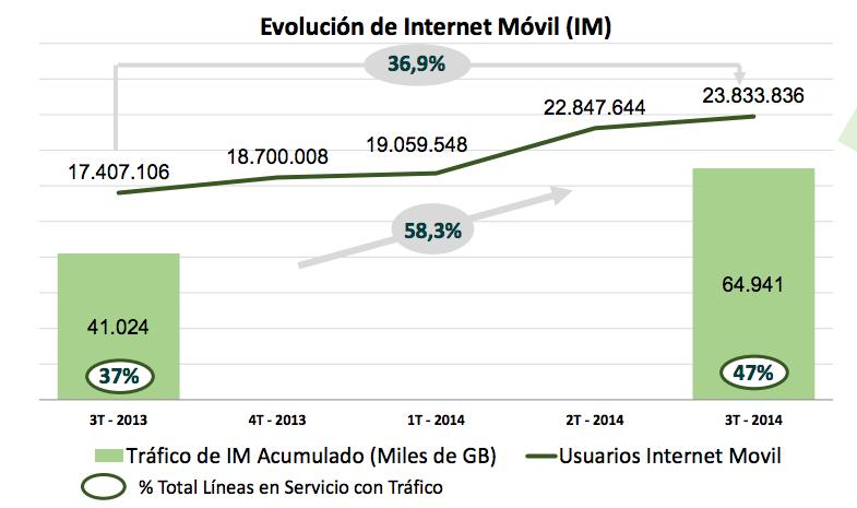 """""""El consumo de datos de internet móvil en Colombia creció un 58,3% en el último año"""" Informe ASOMÓVIL 2014"""