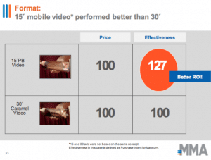 adsmovil video mobile publicidad magnum unilever publicidad efectividad video movil video mobile
