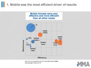 mobile efectividad smox mma adsmovil movil publicidad